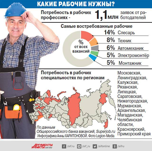 Зарплаты в австралии по выбранным профессиям в 2021 году | зарплаты - сколько зарабатывают в россии