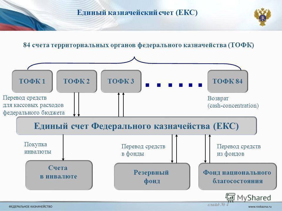Рублевые счета в иностранных банках