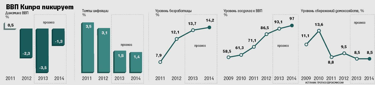 Жизнь на кипре: стоимость, уровень жизни в 2021 году
