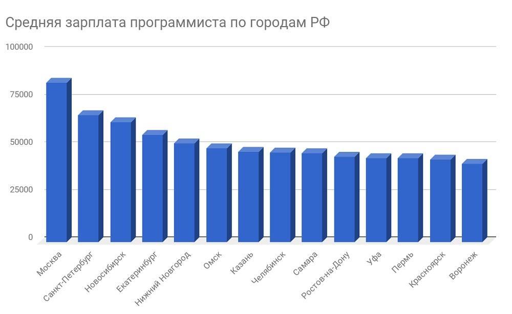 Cколько зарабатывают программисты в месяц в россии, сша и других странах