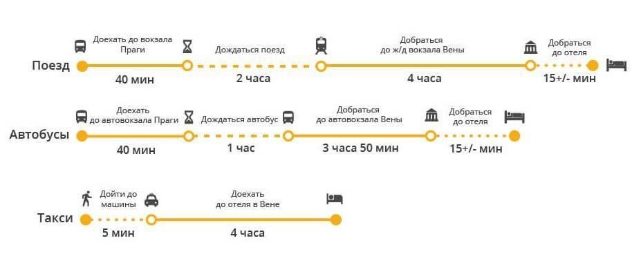 Вена - прага (поезд): время в пути, расстояние. билеты в прагу