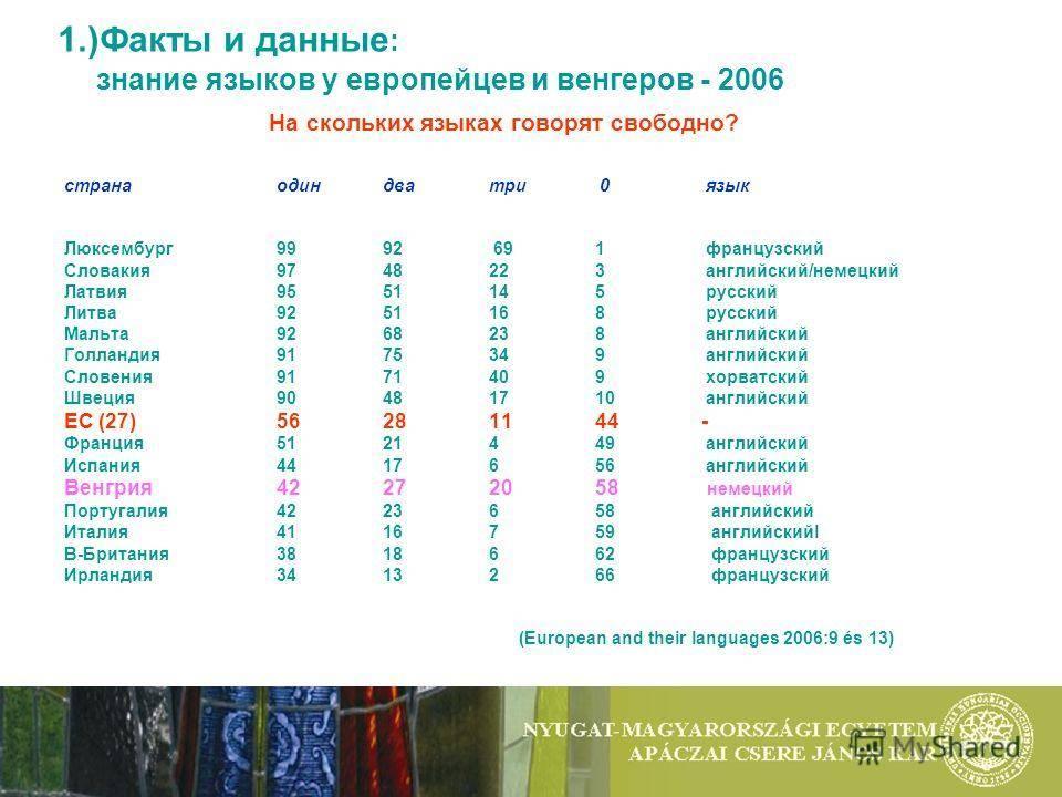 Латышский язык в 2021 году: на каких языках говорят в латвии