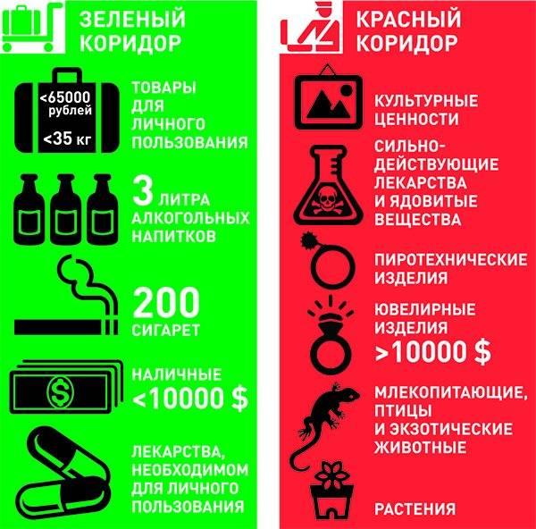Что нельзя вывозить из абхазии в россию туристам в 2021 году