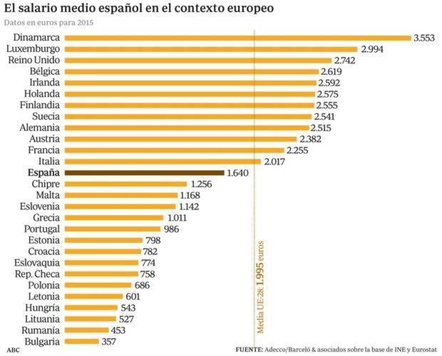 Средняя зарплата в испании в 2019-2020 году