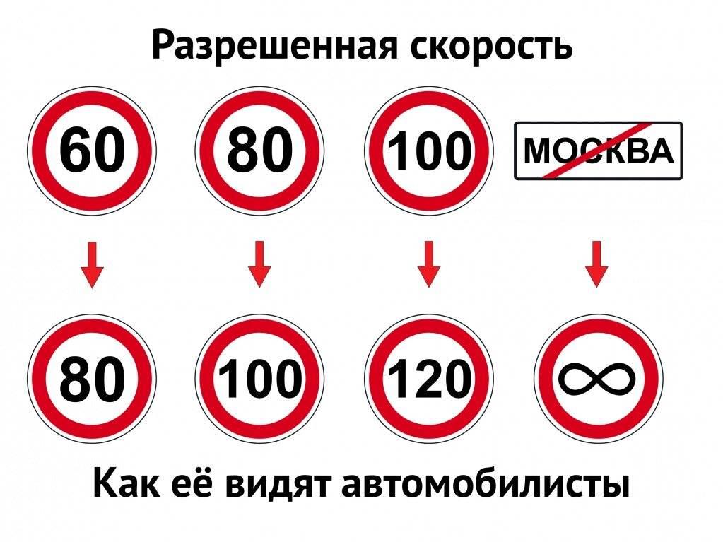 Дорожный знак 3.24 «ограничение максимальной скорости» и зона его действия