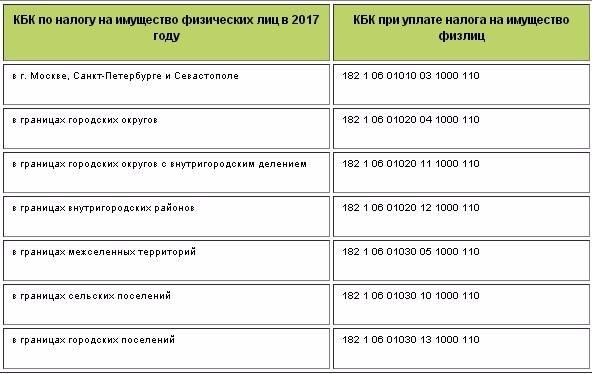 Бизнес и налоги в латвии – советуем как открыть компанию и какие налоги платить