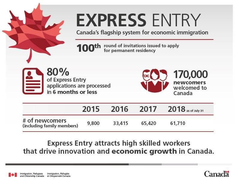 Express Entry – быстрый способ эмигрировать в Канаду