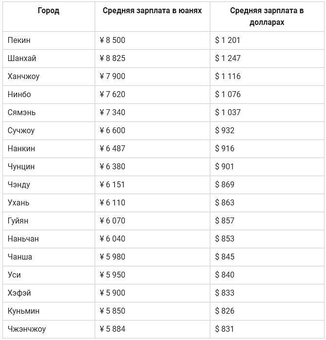 Средняя зарплата в китае в рублях и юанях в 2021 году