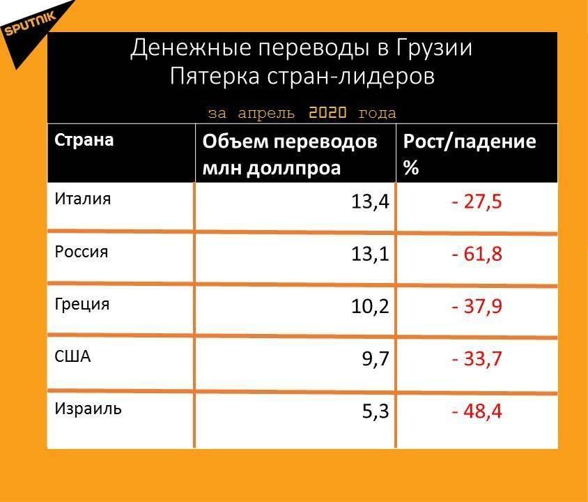 Как перевести деньги из россии в украину после запрета? самые надежные способы в 2021 году с актуальными инструкциями!