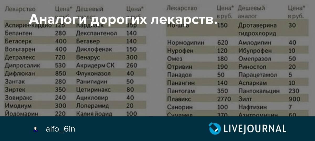 Провоз лекарств в самолете в ручной клади и багаже в 2021 году. запрещенные лекарства и ограничения. совет на туристер.ру