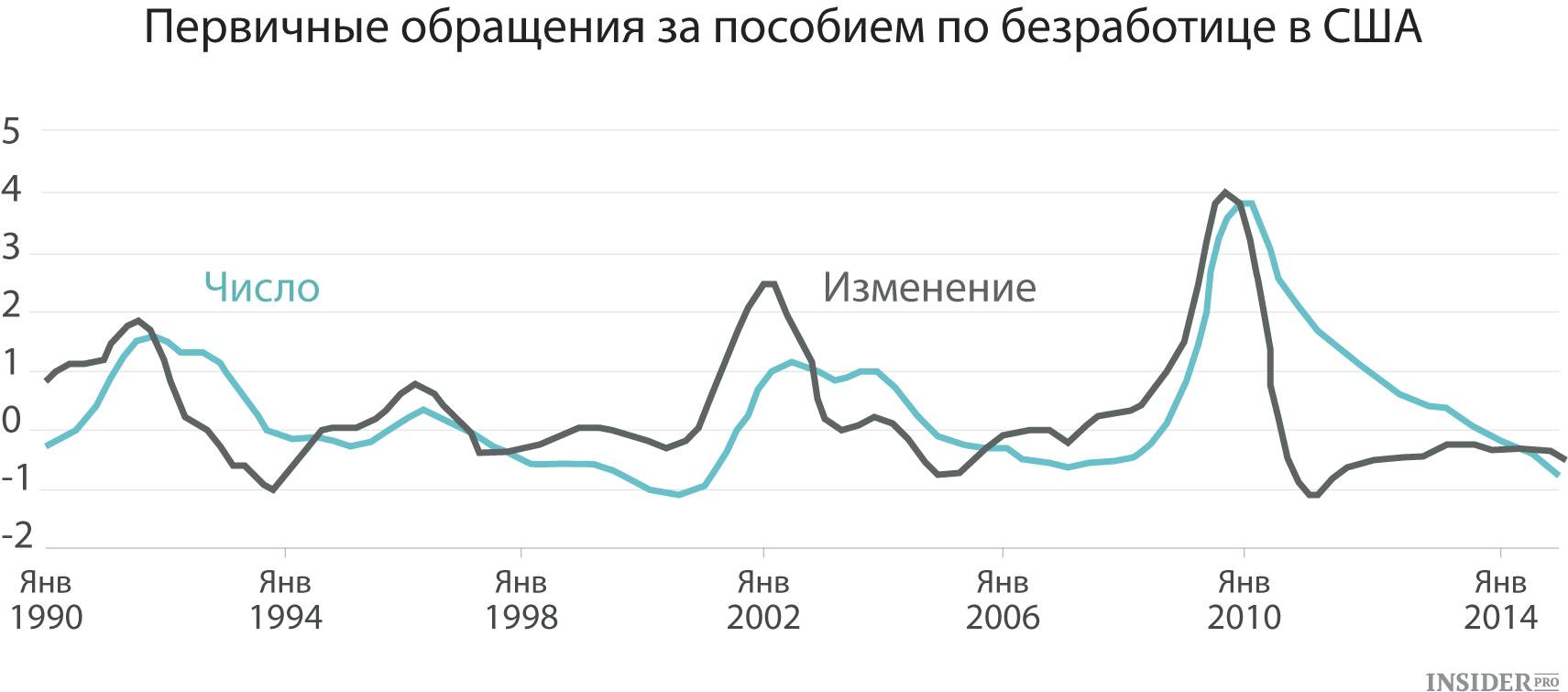 Кризис безработицы в сша из-за пандемии в цифрах | страны и регионы | fin-accounting.ru