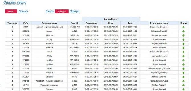 Аэропорт хайнань онлайн табло вылета и прилета | авиакомпании и авиалинии россии и мира