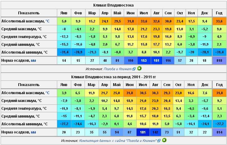Климат германии: особенности погодных условий, температурный режим, осадки