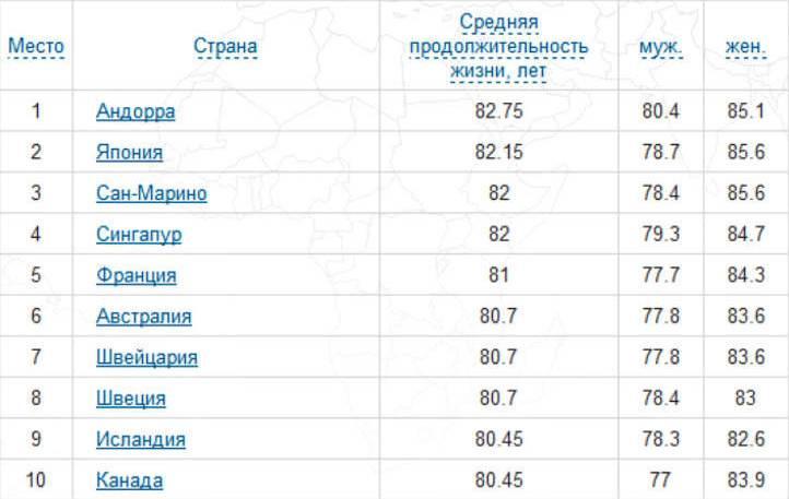 Продолжительность жизни людей в различных странах мира
