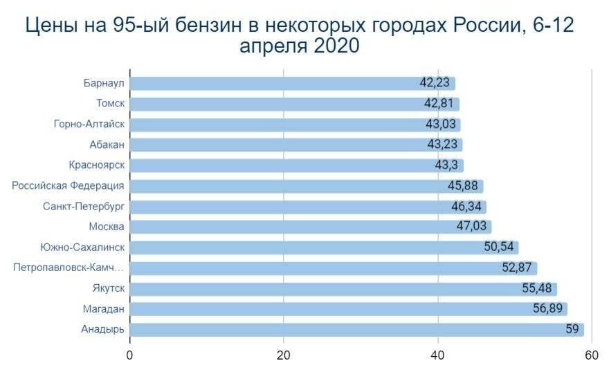 Уровень жизни на аляске в 2021 году