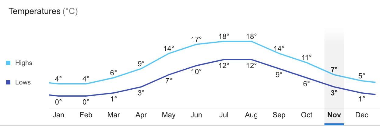 Климат в израиле: с января по декабрь