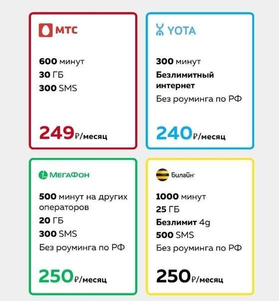 Мтс роуминг за границей - тарифы, опции 2021