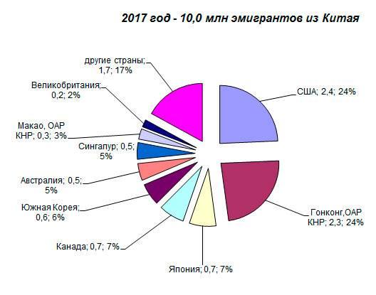 Иммиграция в южную корею в 2021 году из россии