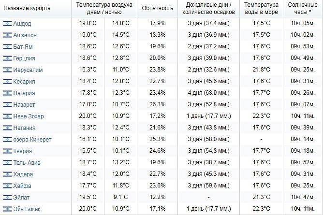 Климат в израиле по месяцам: от зимней прохлады до летней жары - israelplace.ru