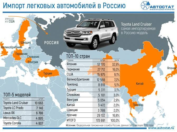 Легальный ввоз автомобиля из японии — как не платить большие деньги за растаможку