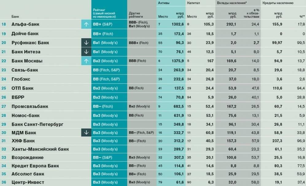 15 российских организаций попали в рейтинг лучших банков мира за 2020 год по версии forbes | pro-banking.ru