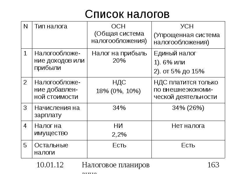 Ндс при экспорте товаров в 2020-2021 годах (возмещение)