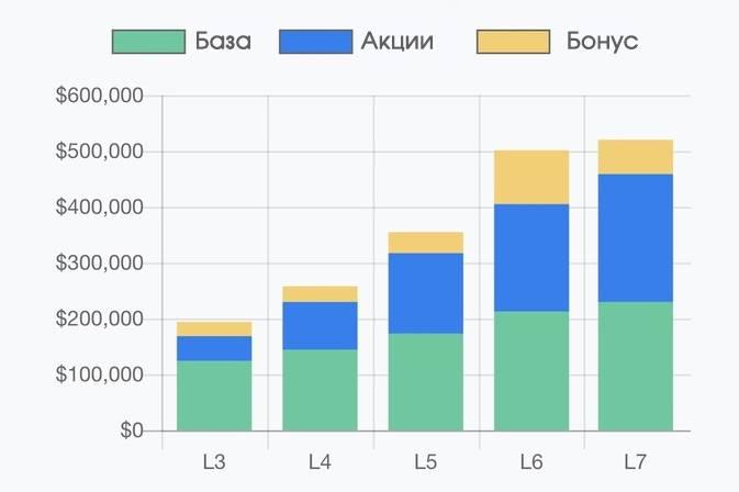 Сколько зарабатывают программисты - анализ рынка в россии и за рубежом