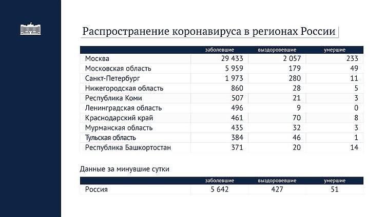 Коронавирус в турции - статистика заболевших на сегодня