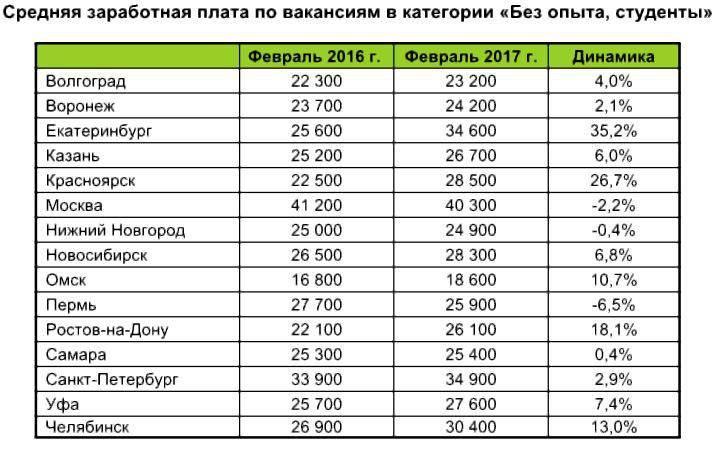 Зарплата в турции в 2019 году