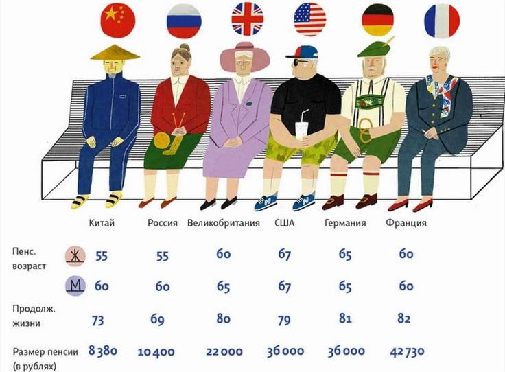 Возраст выхода на пенсию великобритании   take-profit.org