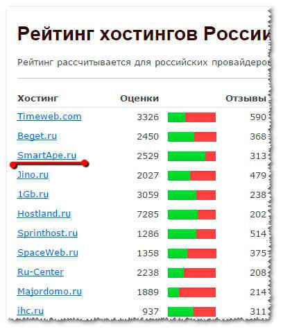 Мобильная связь и интернет от польской компании orange