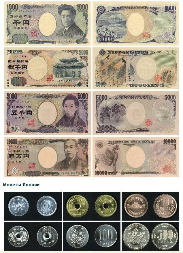 1 японская йена (jpy) в рублях (rub) на сегодня