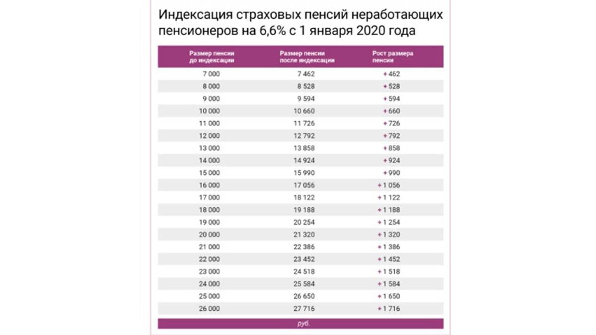 Пенсия в сша: сколько кому платят