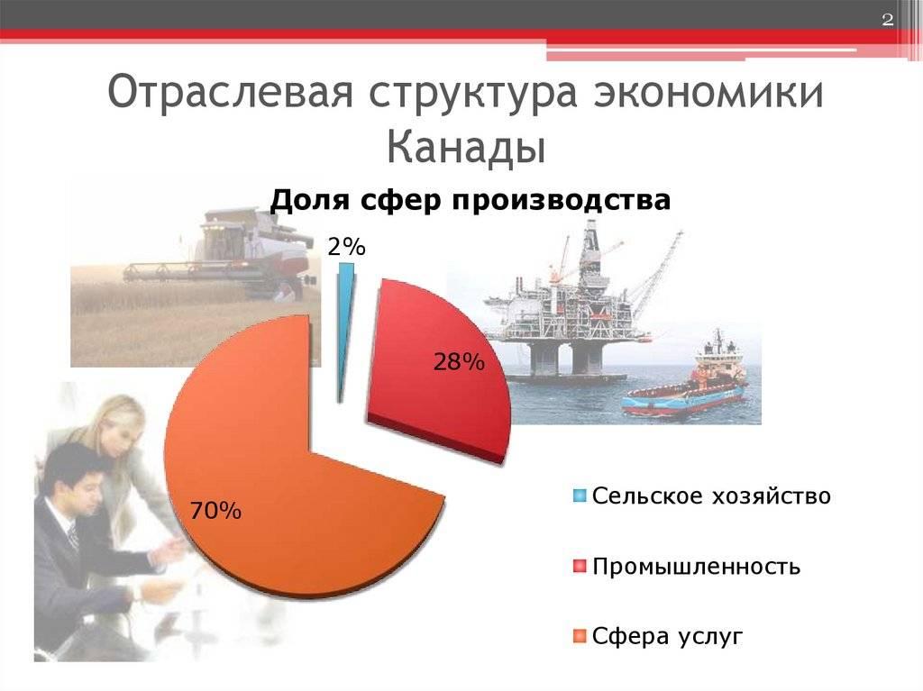 Канада: промышленность, состояние экономики, природные ресурсы, перспективы развития | tvercult.ru