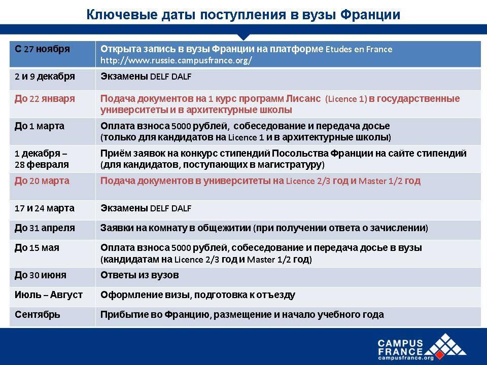 Обучение и образование во франции | immigration-online.ru
