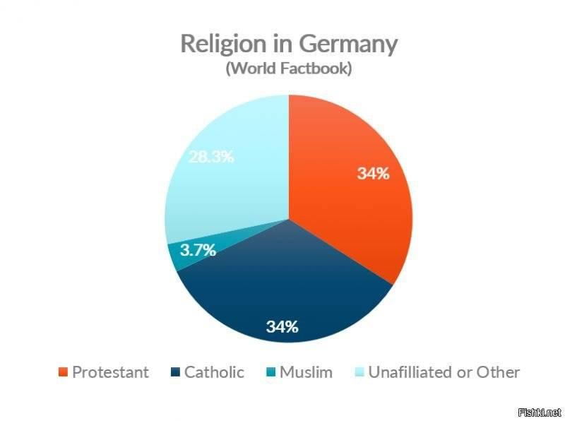 Основные виды религий. мировые религии :: businessman.ru