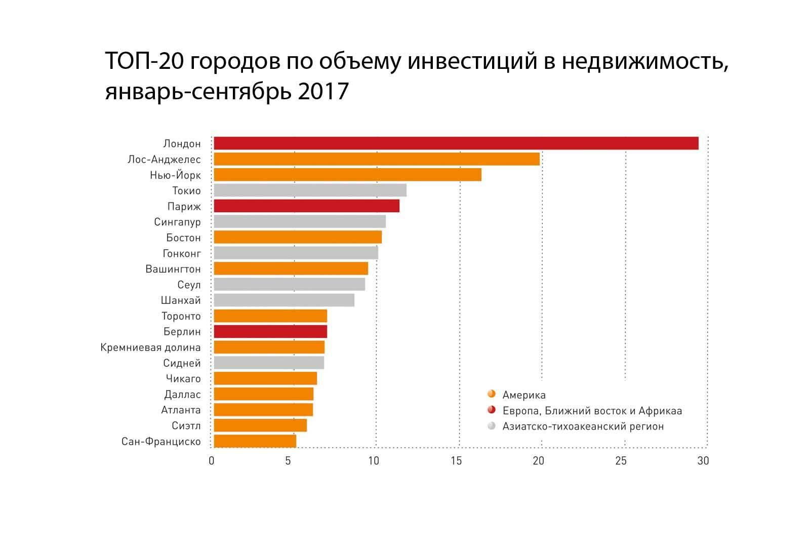 Цены на кондоминиумы в берлине с 2011 по 2019 год с разбивкой по районам | лучшее место для жизни в россии