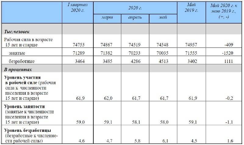 Трудовой спуск: безработица в сша поднялась выше 14% впервые с 1940 года — рт на русском