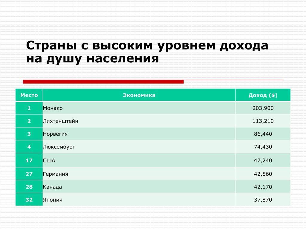 Лучшие города россии. топ 25