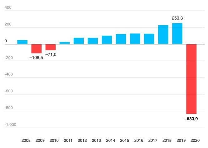 Зарплаты, расходы и общий уровень жизни в испании