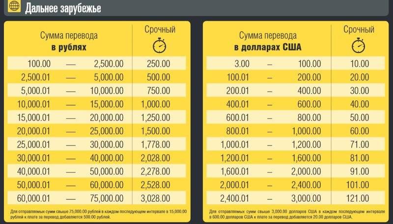 Что нужно знать, чтобы быстро перевести денежные средства из германии в россию