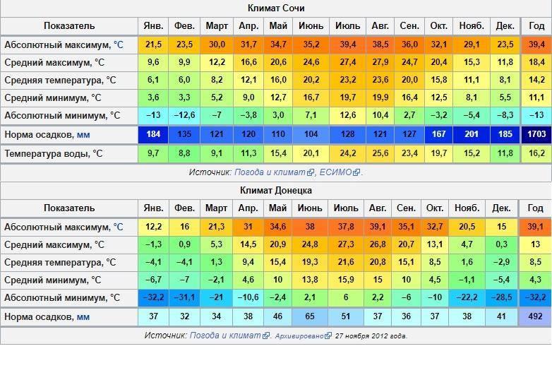 Особенности климата в германии