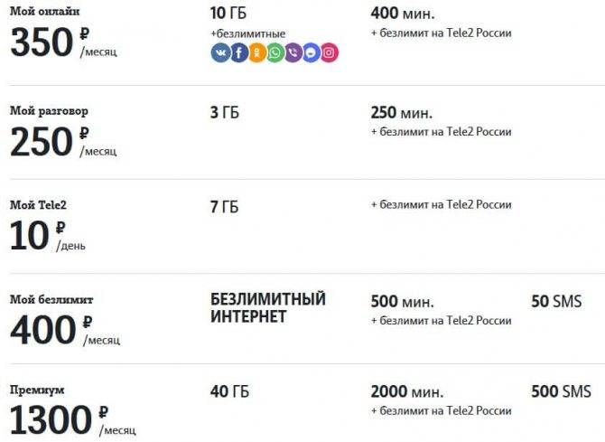 Бесплатные тарифы мобильной связи: как не платить оператору