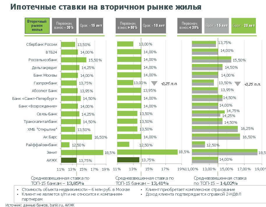 Ипотека в чехии в 2021 году: особенности, условия, ставки
