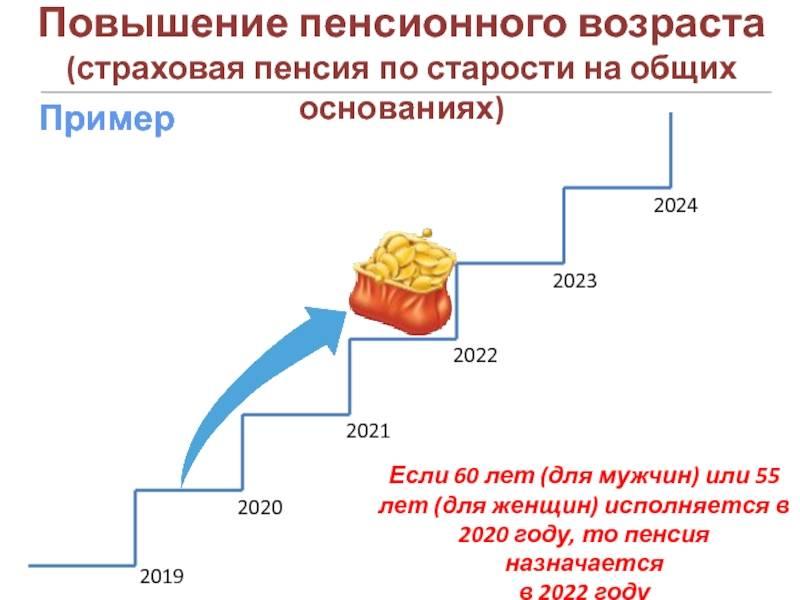 С 2021 года в эстонии при начислении пенсии будут учитывать стаж и зарплату