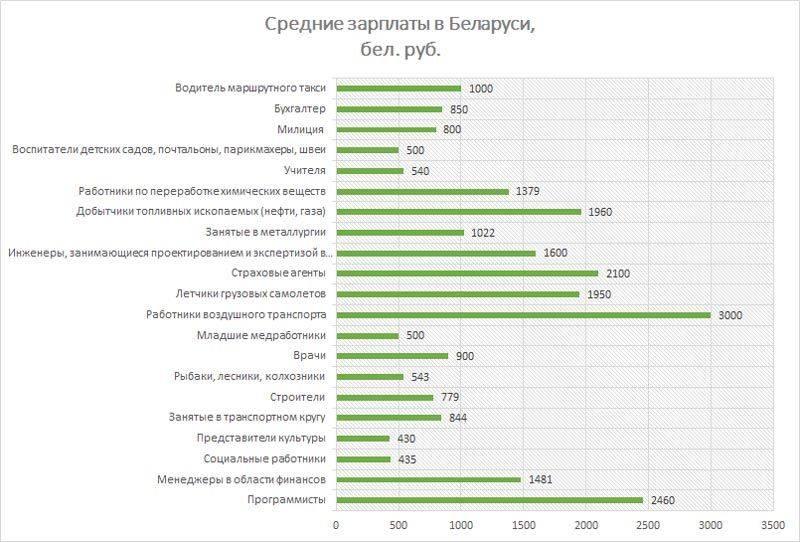 Перспективы и зарплаты специалистов в чехии