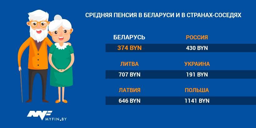 Средняя и минимальная пенсия в румынии в 2019-2020 годах