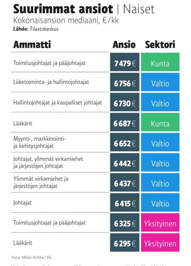 Средняя зарплата в норвегии по профессиям в 2021 году в таблицах, минимальный оклад