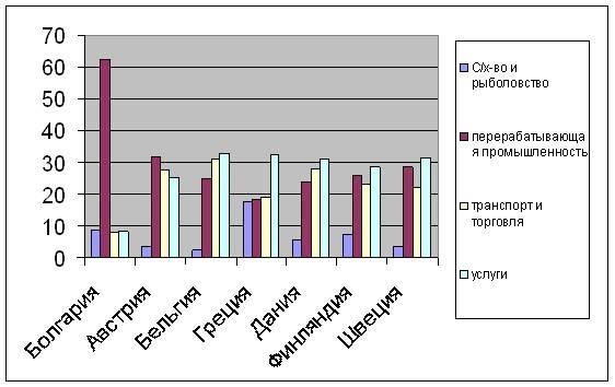 Экономика болгарии. статистика онлайн