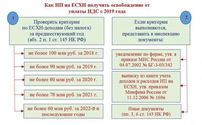 Ндс при импорте товаров в 2020-2021 годах - nalog-nalog.ru